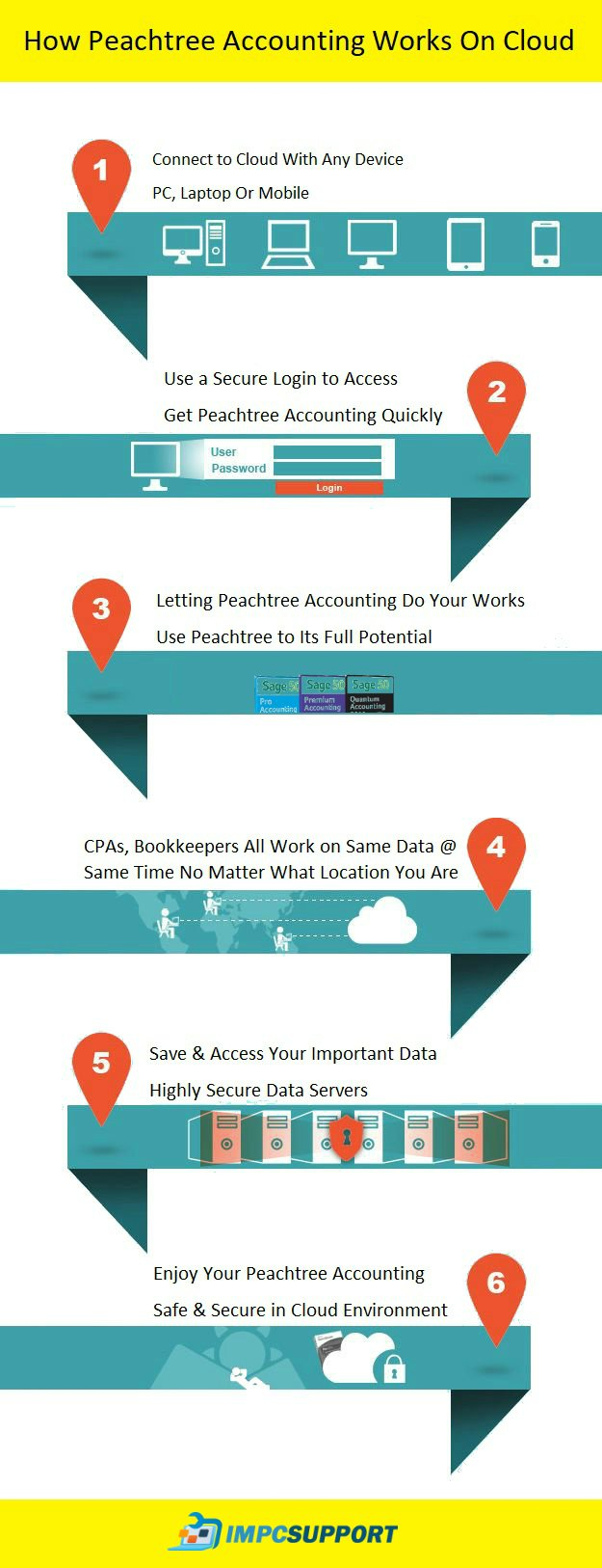 How Peachtree Accounting Works On Cloud (INFOGRAPHIC)